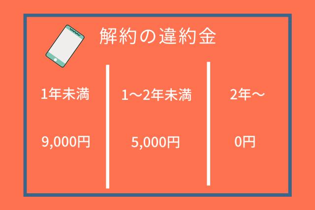 無限wifiの違約金